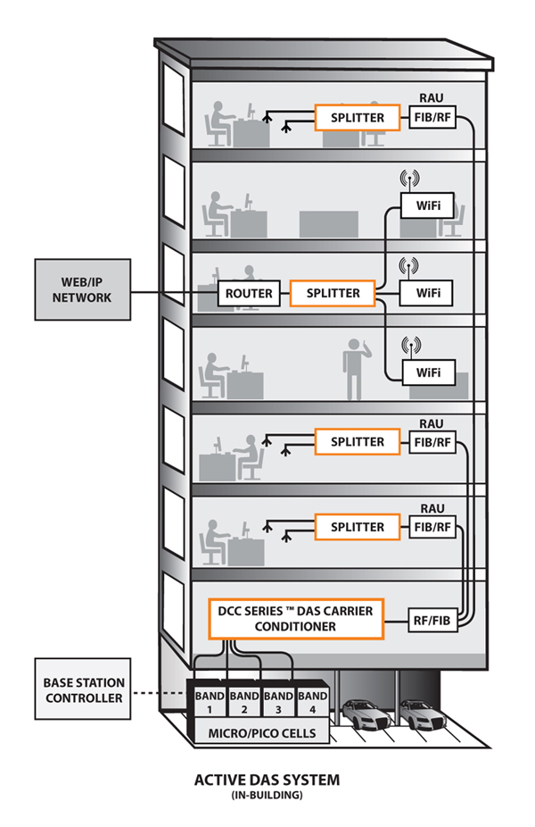 Das antenna networks distributed antenna system for Indoor network design